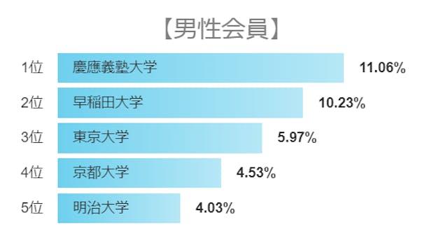 マッチングアプリ 男性利用者の30%以上が東大京大早稲田慶應卒